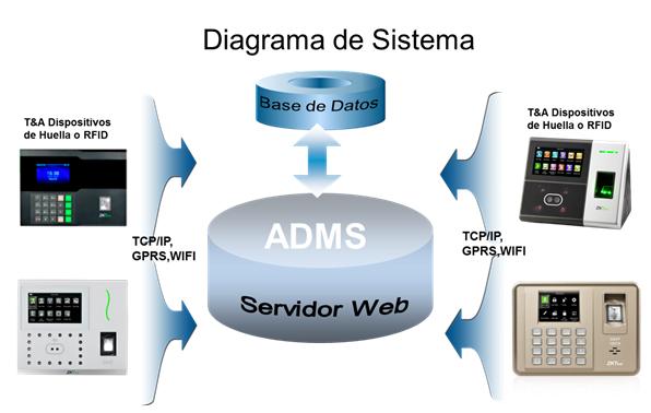 Qué es la función ADMS? – Centro de Ayuda Tecnosinergia